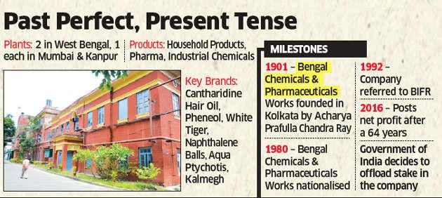 Psus India S Oldest Pharma Company Bengal Chemicals Turns