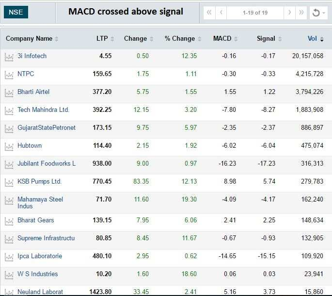 Stay away! MACD shows these 100 stocks have begun downturn