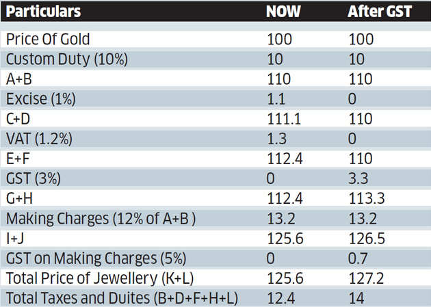 GST impact on gold jewellery: Larger players to emerge as biggest beneficiaries