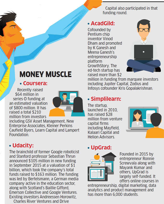 Re-skilling: Education-technology platforms vying to cash in on opportunities in India