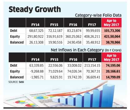 Mutual Fund investors tilt the scale in favour of balanced schemes