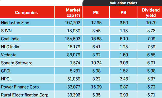 How to play the dividend yield strategy in a rising stock market
