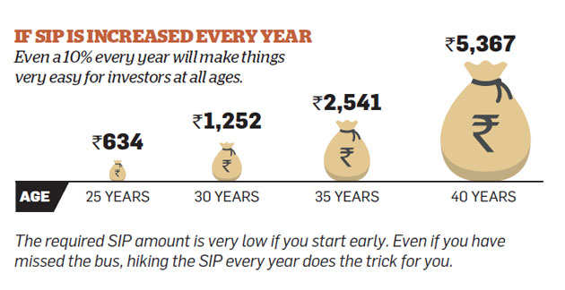 SIP: Why you should not stop SIP despite stock market