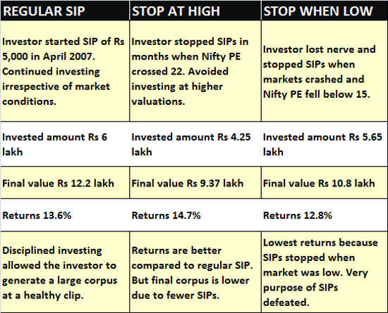 Why you should not stop SIP despite stock market hitting new highs