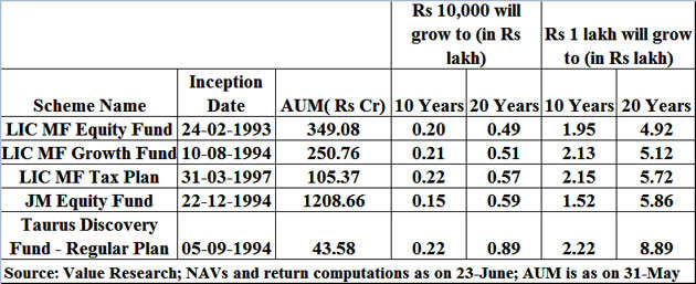 How to pick the right long term equity mutual fund schemes