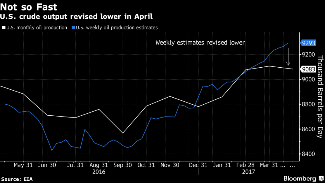 Crude Oil Us Crude Oil Output May Not Be Growing Quite So Fast