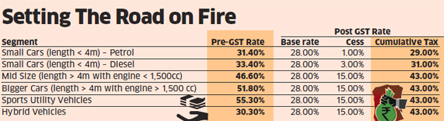 Gst Impact On Luxury Cars Thanks To Gst Luxury Cars Like Mercedes