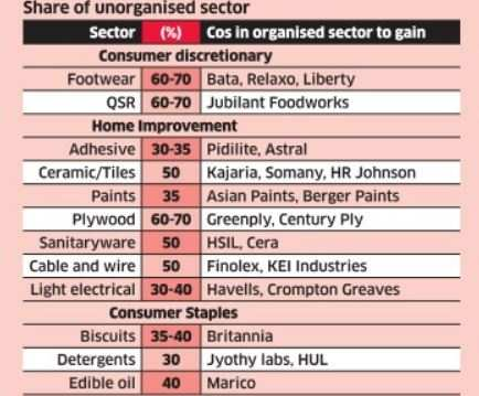 Why stocks of organised sector companies have an edge