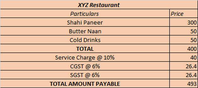 How will your restaurant bill look like post GST?