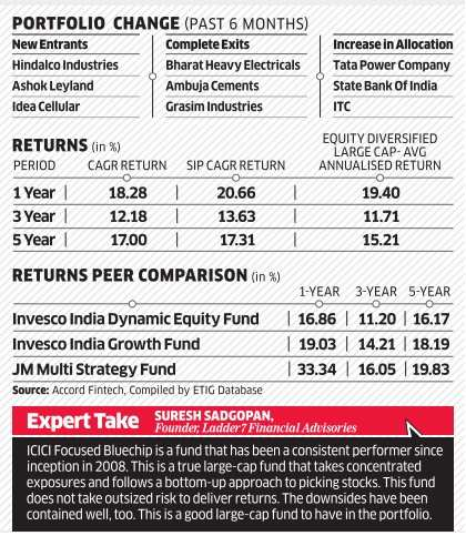 Fund review: ICICI Prudential Focused BlueChip Equity Fund