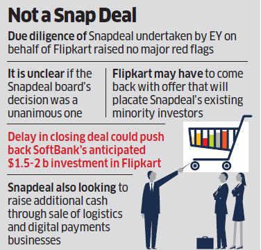 Snapdeal board rejects $800-$900 million buyout offer from Flipkart