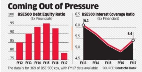 India Inc feels less stressed with softer interest rates, strong rupee