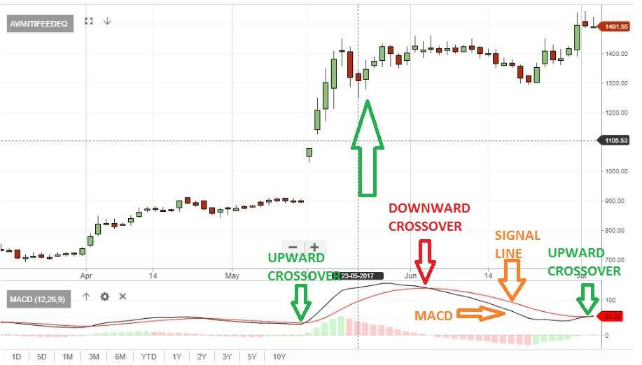 Market tentative; but MACD shows 100 stocks up for rally