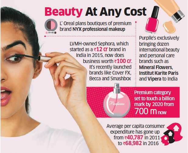 cosmetic industry evolution india