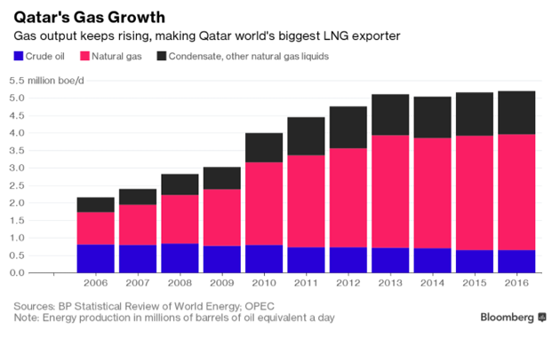 Qatar charts second gas boom as Saudis try to tighten the