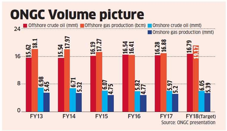 ONGC, Oil India better bets than downstream oil companies