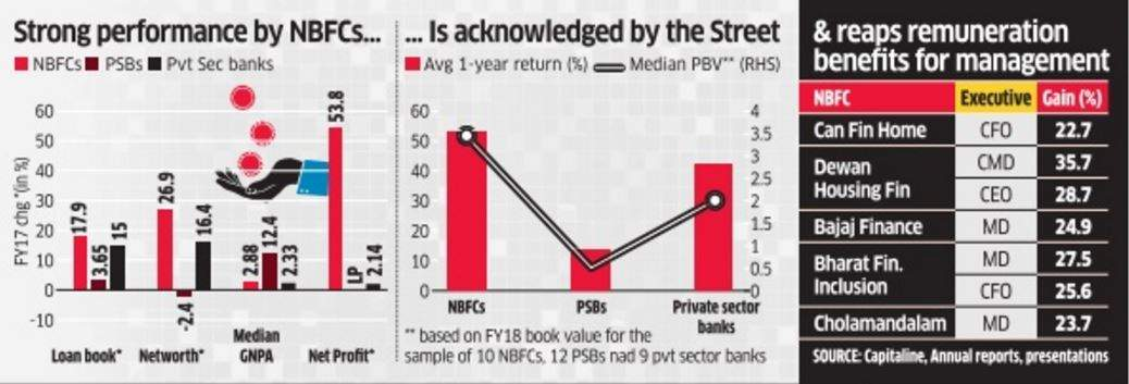 NBFCs shrug off DeMo blues with robust show