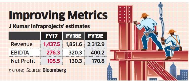Is J Kumar Infra a 'Buy' in mid-sized construction space?