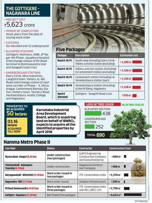 Civic work to start in a year: Metro Phase II boasts of most expensive underground line