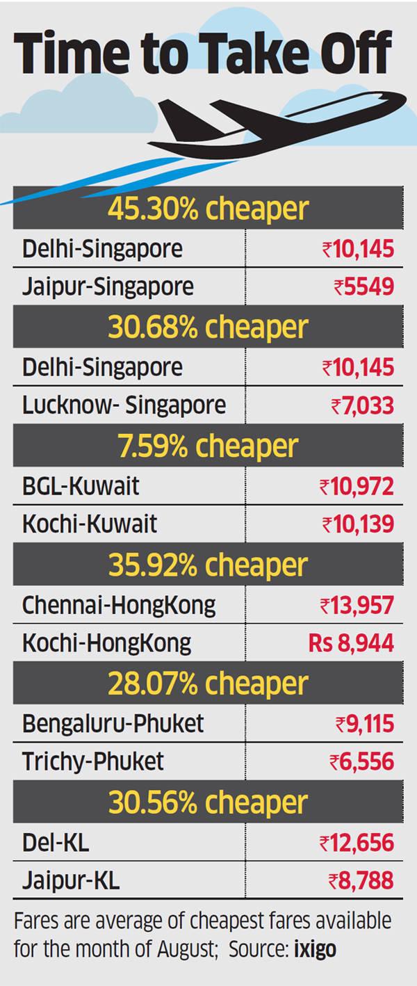 Smaller cities offer cheaper airfares to overseas hotspots