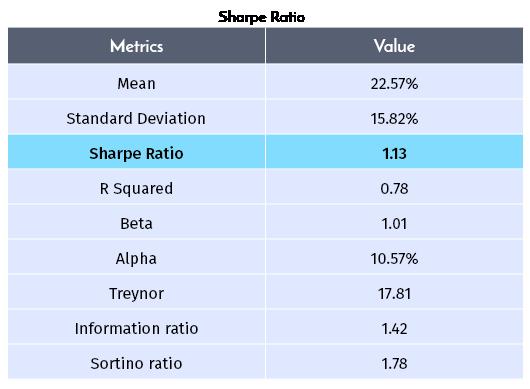 fundamental analysis of mutual funds