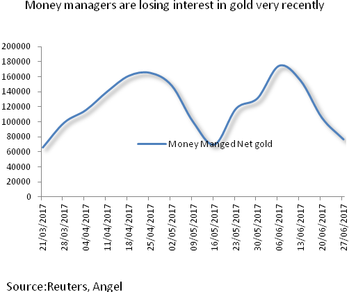 Monetary Ening By Central Banks Spells Doom For Gold Prices