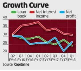IndusInd Bank faces a tougher ride in Q2, CV loans in focus