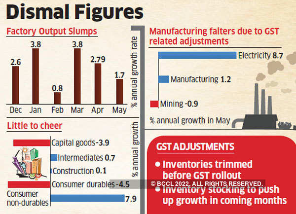 Retail inflation cools to record low in June, factory output shrinks in May
