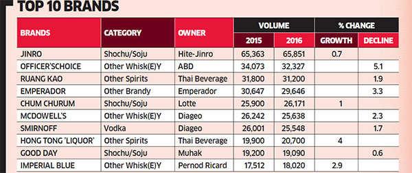 Indian liquor in high spirits