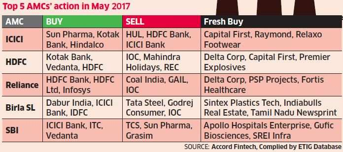 Mutual funds go for value buys and GST gainers