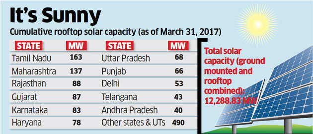Half of 1,396-MW rooftop solar capacity added in FY17