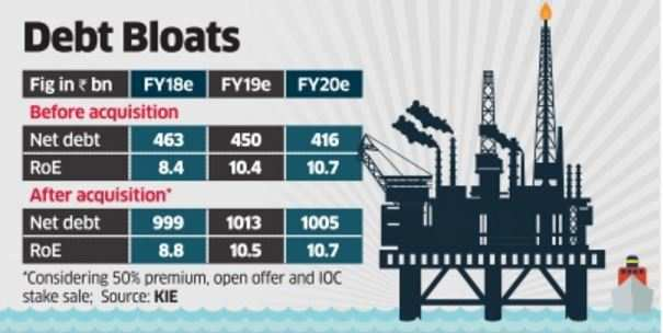 Premium for HPCL to cost ONGC more, benefit less