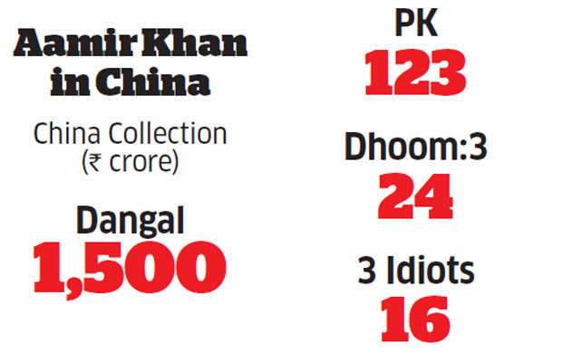 No 'Dangal' with Bollywood: Hindi films are a significant soft export to China