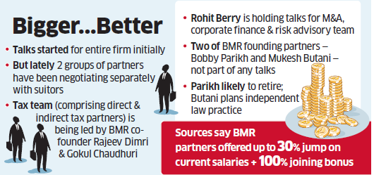 BMR Advisors: Deloitte, KPMG & PwC in close race to acquire BMR