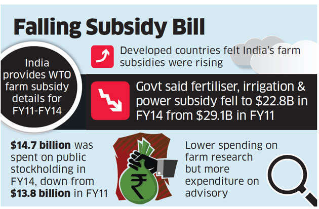 No breach of farm subsidy limits, India tells WTO