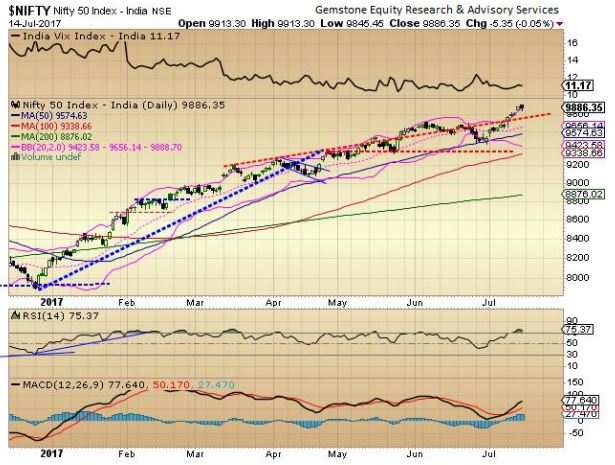 Market outlook: Time for momentum chasers to turn cautious, protect positions