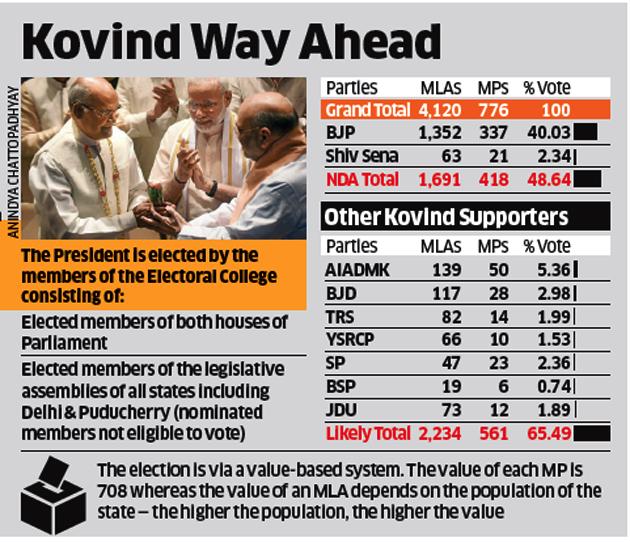 election procedure in india