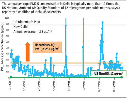 Delhi doesn't come close to meeting US pollution standards on most days
