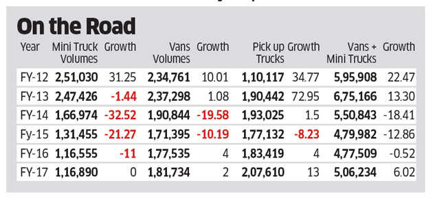Mini-truck sales may grow after three-year hiatus