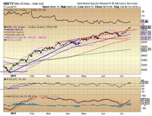 Market outlook: Momentum remains buoyant; but stay ready for correction