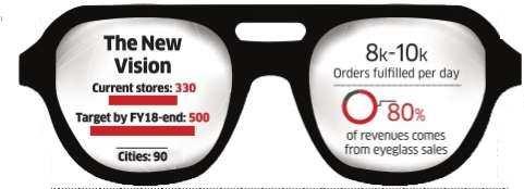 Lenskart sets sights on 500 stores