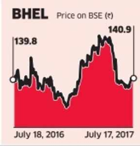 BHEL beats L&T, Doosan to win 2,400-mw project