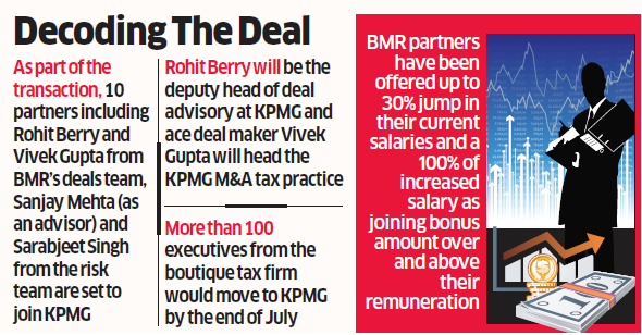PwC: KPMG pips Deloitte, PwC to acquire M&A tax team of BMR Advisors