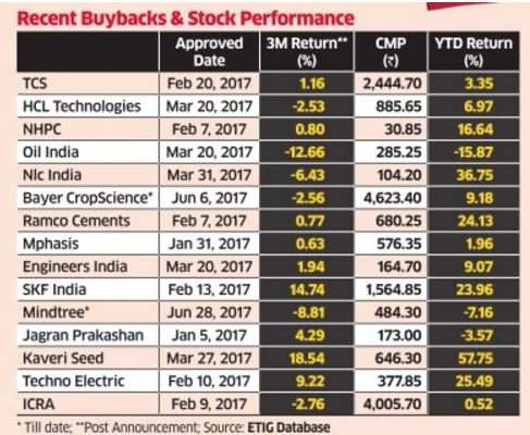Will buyback give Justdial a lift on bourses? Analysts see little to cheer