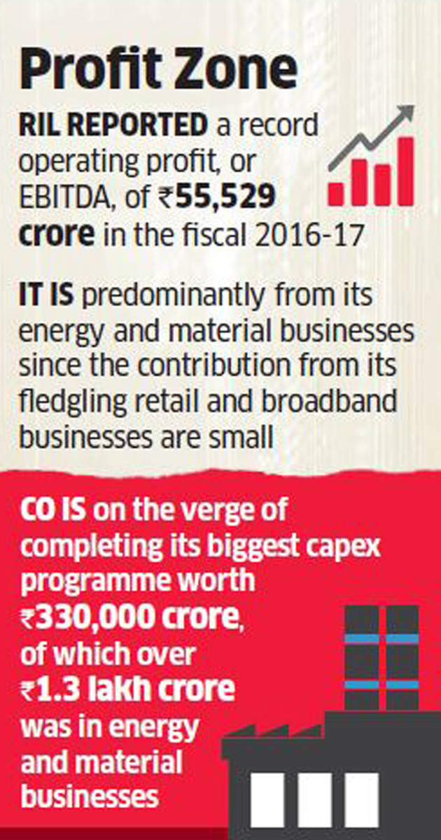 Reliance eying big gains from energy and materials businesses