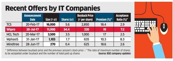 Wipro share price