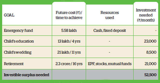 Image result for Family Finance: Delhi-based Sapras need to increase equity investment to meet goals