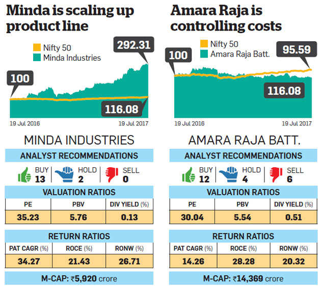 Equity market is at an all-time high: Here are the best stock picks at the peak