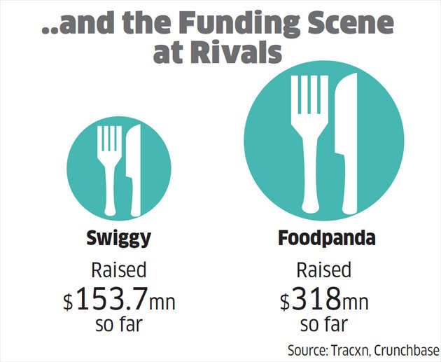 How Zomato managed to survive the carnage in the foodtech sector