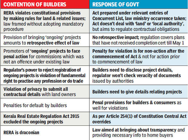 States told to set up realty regulators soon